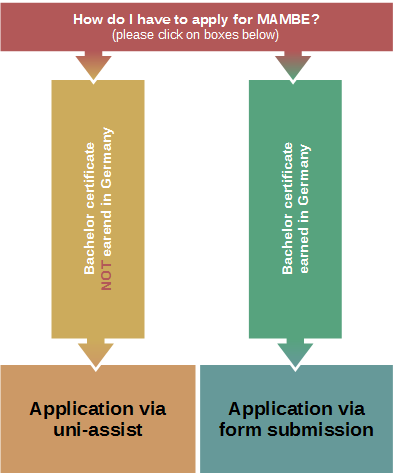 Select the correct case for application and follow the instructions