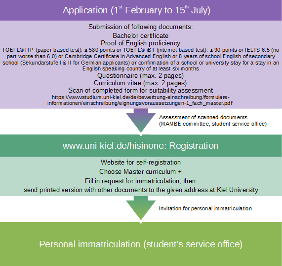Application scheme