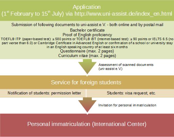 Application scheme